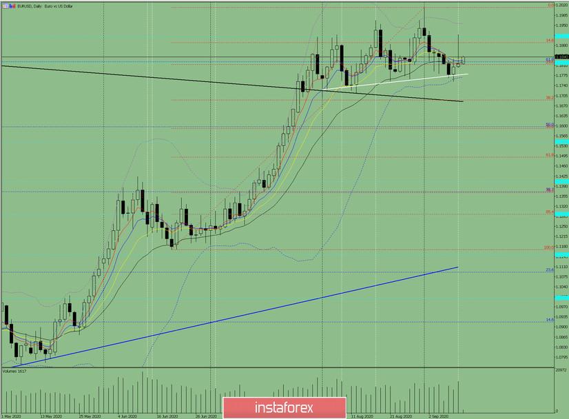Индикаторный анализ. Дневной обзор на 11 сентября 2020 по валютной паре EUR/USD