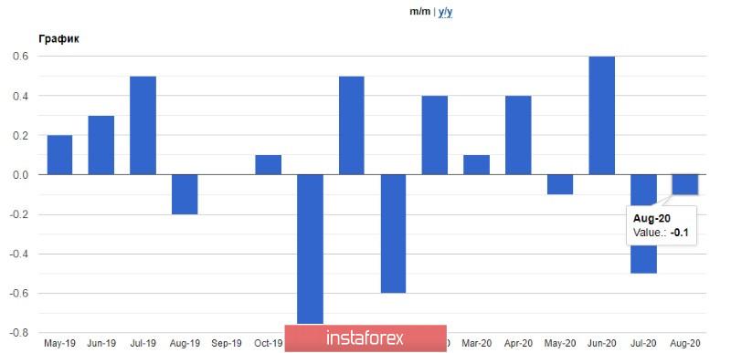 EURUSD и GBPUSD: Еще один балл в копилку евро. Разница между темпом роста экономик США и еврозоны может существенно сократиться. ВВП Великобритании выдыхается