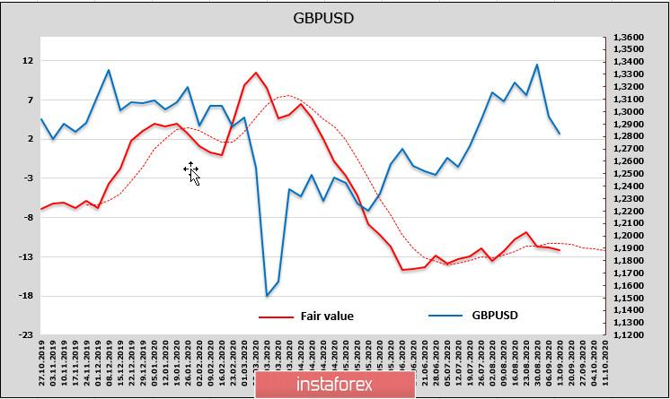 До заседания ФРС сильных движений ждать не приходится. Обзор USD, EUR, GBP