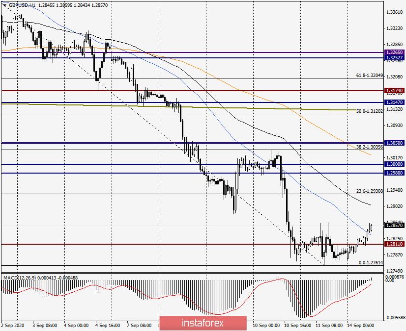 Анализ и прогноз по GBP/USD на 14 сентября 2020 года