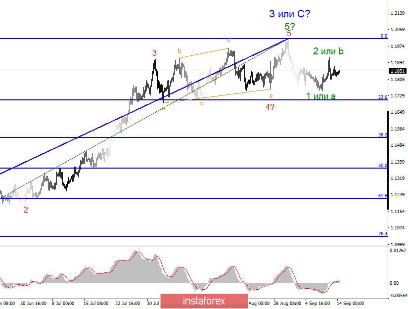 Анализ EUR/USD 14 сентября. Рынки в ожидании ключевого события недели – заседание FOMC.