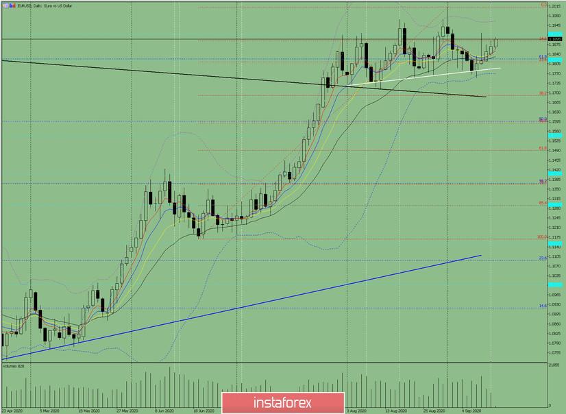 Индикаторный анализ. Дневной обзор на 15 сентября 2020 по валютной паре EUR/USD