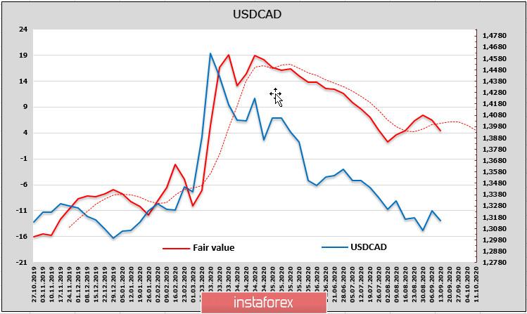 ФРС предстоит ответить на непростые вопросы. Напряженность будет нарастать. Обзор USD, CAD, JPY