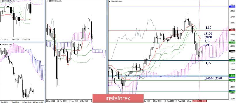 EUR/USD и GBP/USD 15 сентября – рекомендации технического анализа