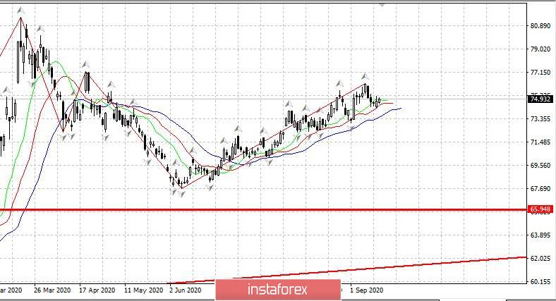 Рынок США ждет поддержки от ФРС. Рубль. 15.09.2020