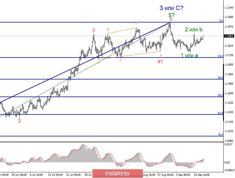Анализ EUR/USD 15 сентября. Факторов, позволяющих рассчитывать на новый нисходящий участок тренда, сейчас крайне мало