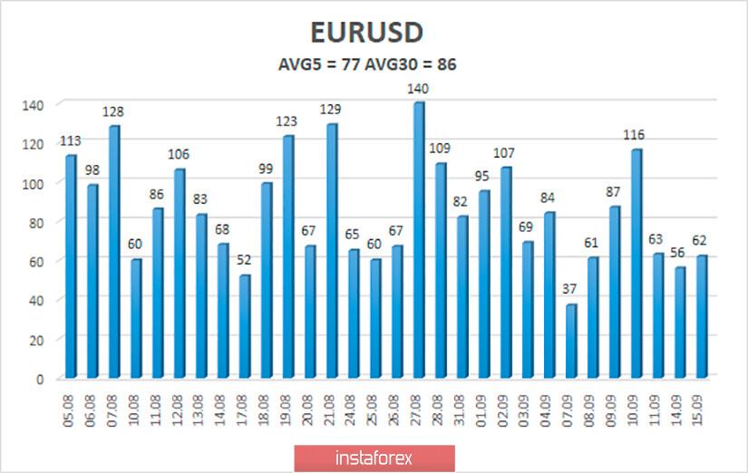 Обзор пары EUR/USD. 16 сентября. Джером Пауэлл может опять разочаровать участников рынка и создать давление на доллар. Дональд Трамп никогда не простит Китаю коронавирус