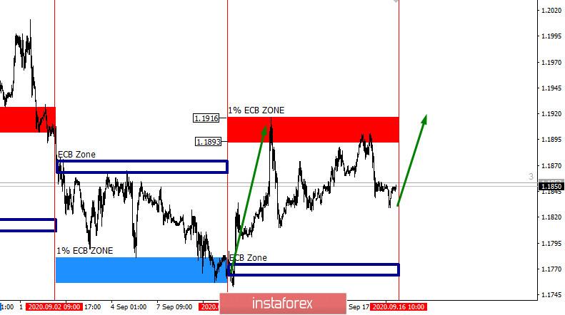 Торговля по уровням Центрального Европейского Банка 16.09.20