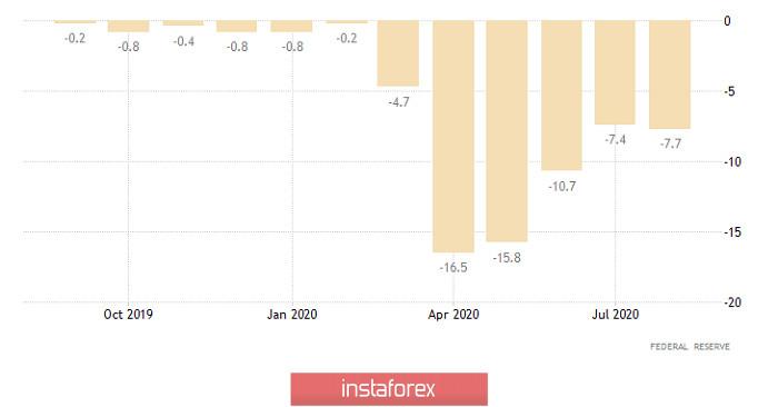 Горящий прогноз по GBP/USD на 16.09.2020 и торговая рекомендация