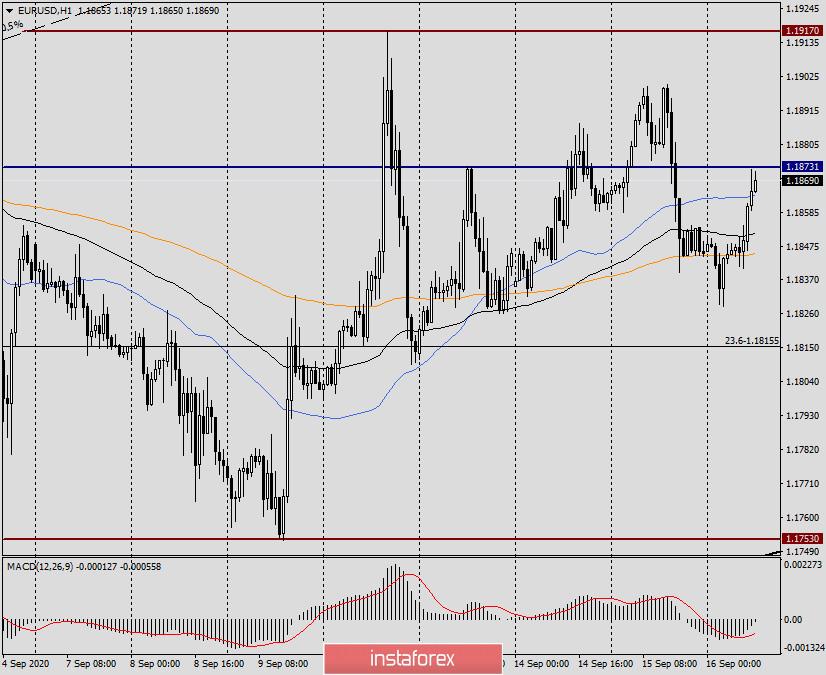 Анализ и прогноз по EUR/USD на 16 сентября 2020 года