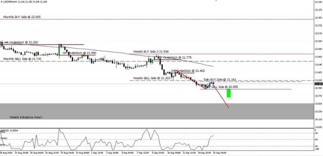 USD/MXN Price Movement On Sept 16, 2020.