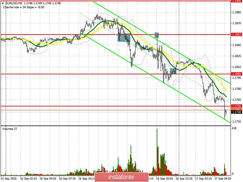EUR/USD: план на европейскую сессию 17 сентября (разбор вчерашних сделок). ФРС вернула силу американскому доллару. Commitment of Traders COT отчеты. Медведи нацелены на пробой 1.1756