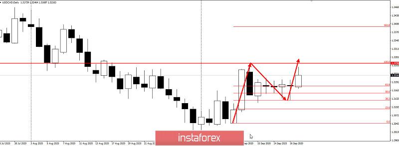 Trading idea for USD/CAD