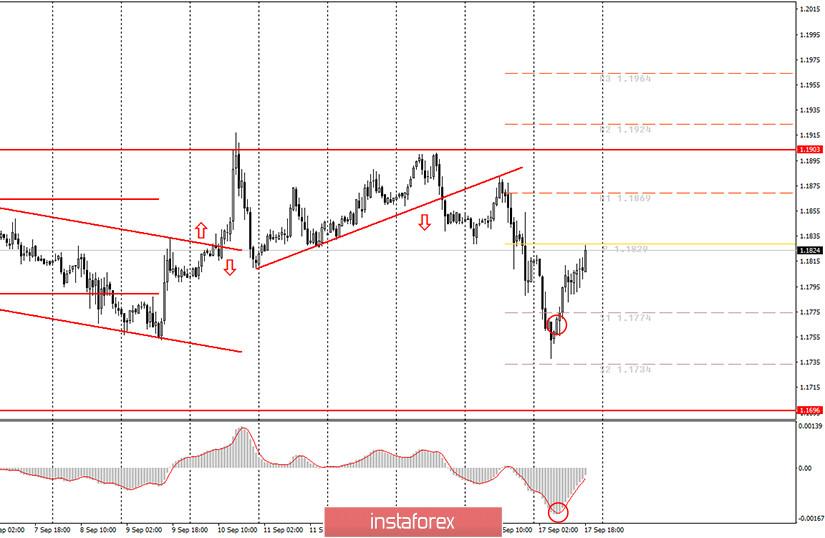 Аналитика и торговые сигналы для начинающих. Как торговать валютную пару EUR/USD 18 сентября? Анализ сделок четверга. Подготовка к торгам в пятницу