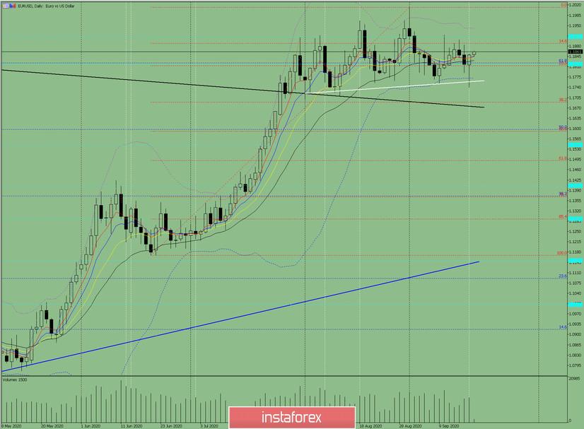 Индикаторный анализ. Дневной обзор на 18 сентября 2020 по валютной паре EUR/USD