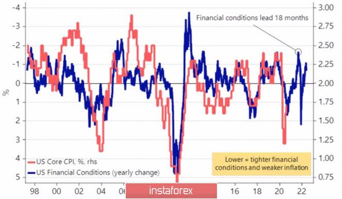 US Fed interested in weak USD