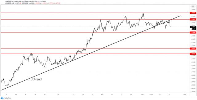 EUR/USD muestra señales de una tendencia bajista