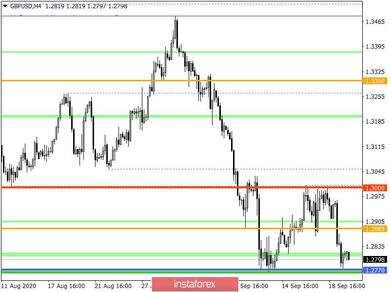 Горящий прогноз по GBP/USD на 22.09.2020 и торговая рекомендация