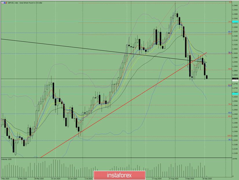 Индикаторный анализ. Дневной обзор на 22 сентября 2020 года по валютной паре GBP/USD