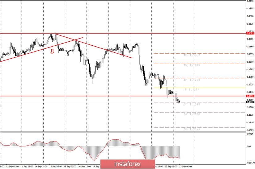Аналитика и торговые сигналы для начинающих. Как торговать валютную пару EUR/USD 23 сентября? План по открытию и закрытию сделок на среду