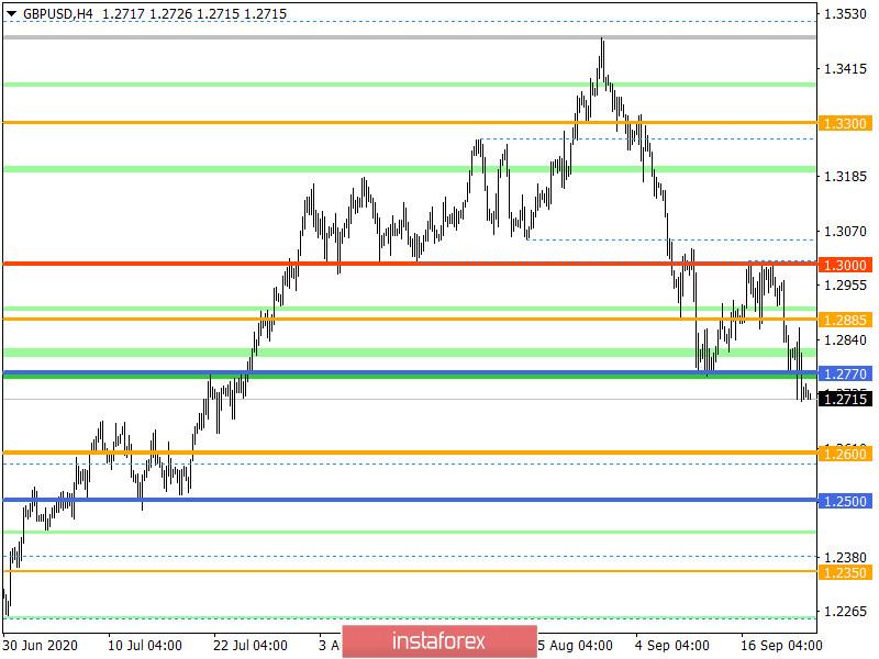 Горящий прогноз по GBP/USD на 23.09.2020 и торговая рекомендация