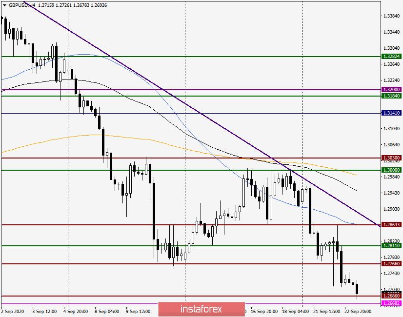 Анализ и прогноз по GBP/USD на 23 сентября 2020 года