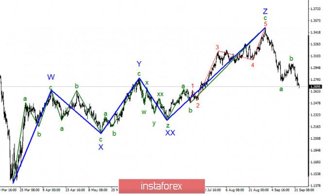 Analysis of GBP/USD on September 23