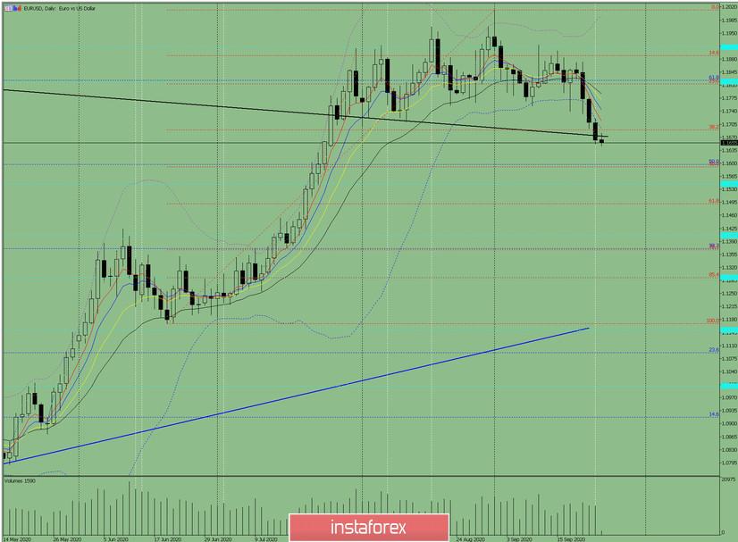 Индикаторный анализ. Дневной обзор на 24 сентября 2020 по валютной паре EUR/USD