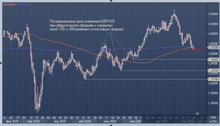 GBP/USD: переломный момент для «быков» по фунту
