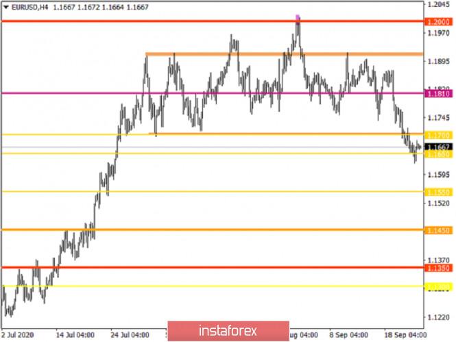 analytics5f6da1bd73746 - Горящий прогноз по EUR/USD на 25.09.2020 и торговая рекомендация