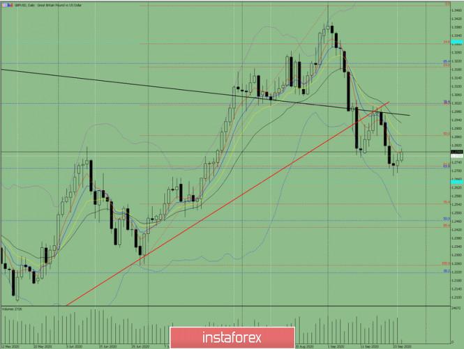 analytics5f6da35959ec7 - Индикаторный анализ. Дневной обзор на 25 сентября 2020 года  по валютной паре  GBP/ USD.