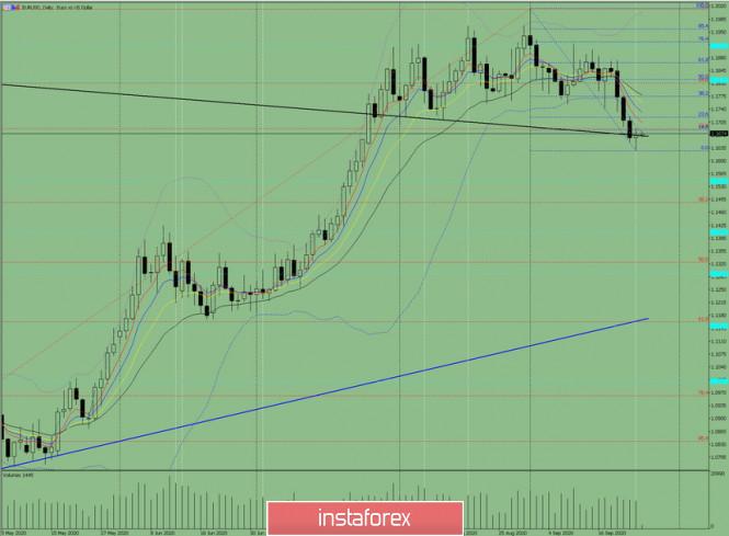 analytics5f6da381dad9f - Индикаторный анализ. Дневной обзор на 25 сентября 2020 по валютной паре EUR/USD