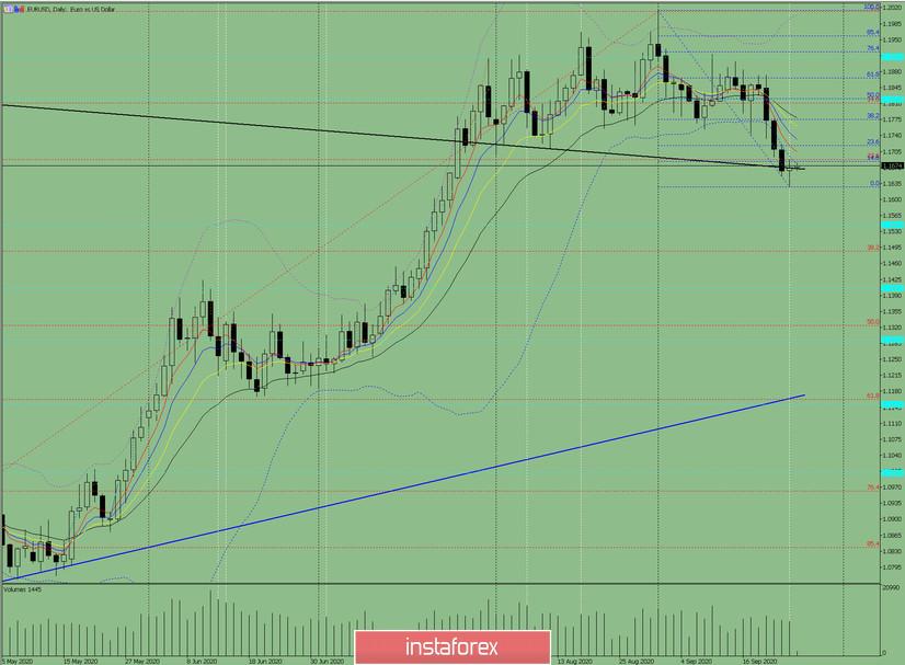 Индикаторный анализ. Дневной обзор на 25 сентября 2020 по валютной паре EUR/USD