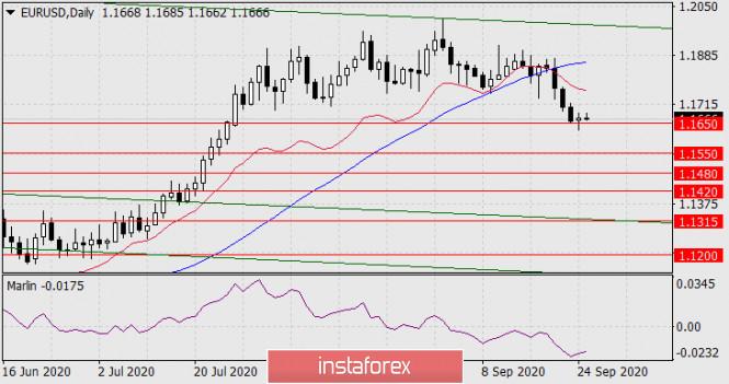 analytics5f6da9b995ab1 - Прогноз по EUR/USD на 25 сентября 2020 года