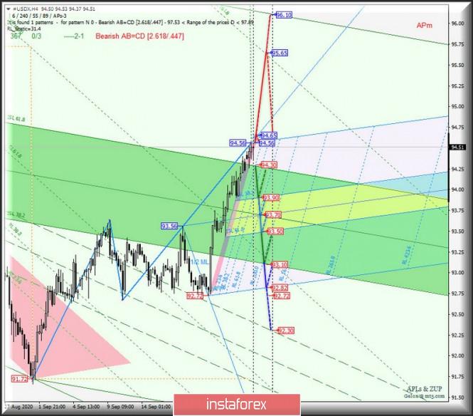 analytics5f6dace7b7299 - US Dollar Index и главный кросс-инструмент EUR/GBP - h4. Комплексный анализ APLs & ZUP вариантов движения c 25 сентября