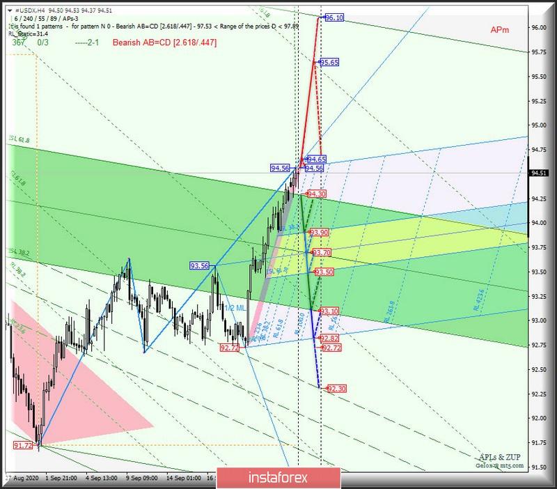 US Dollar Index и главный кросс-инструмент EUR/GBP - h4. Комплексный анализ APLs & ZUP вариантов движения c 25 сентября 2020