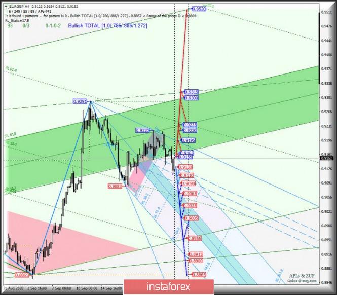 analytics5f6dacf40c060 - US Dollar Index и главный кросс-инструмент EUR/GBP - h4. Комплексный анализ APLs & ZUP вариантов движения c 25 сентября