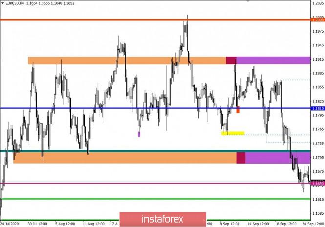 analytics5f6db6930bc5a - Торговые рекомендации по валютной паре EURUSD – перспективы дальнейшего движения