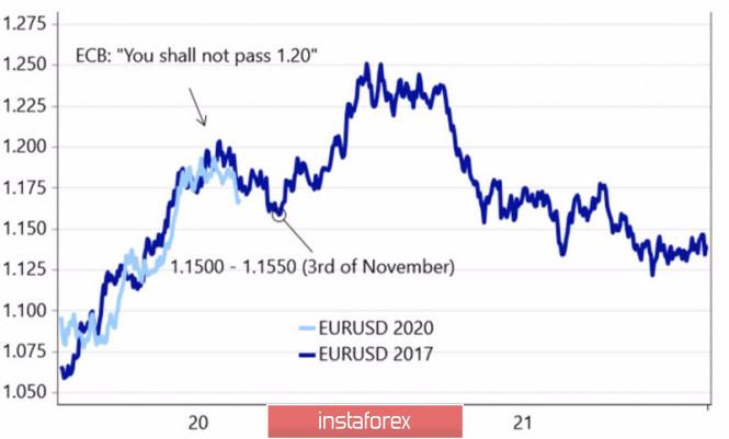 Евро идет по проторенной дорожке