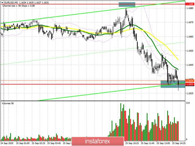 EUR/USD: план на американскую сессию 25 сентября (разбор…