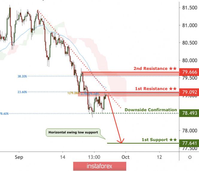 CADJPY is facing bearish pressure, potential for further drop!