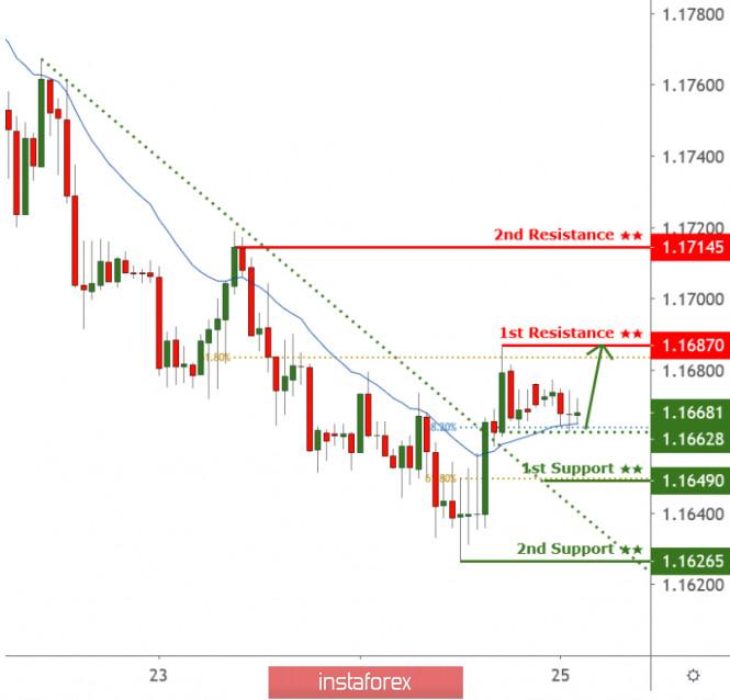 EURUSD broke above descending trendline resistance, further rise expected!