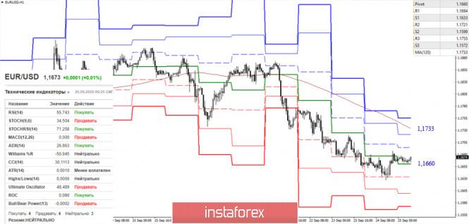 analytics5f6e1901916be - EUR/USD и GBP/USD 25 сентября – рекомендации технического анализа
