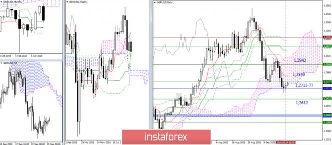 analytics5f6e190d06458 - EUR/USD и GBP/USD 25 сентября – рекомендации технического анализа