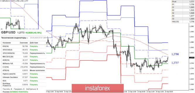 analytics5f6e19193f317 - EUR/USD и GBP/USD 25 сентября – рекомендации технического анализа