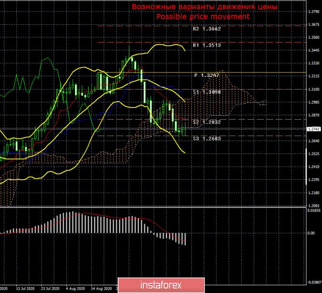 analytics5f6ed9c521af6 - GBP/USD. «Однозадачный» Борис Джонсон. Часть вторая.