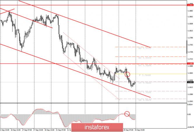 analytics5f70cb92e5684 - Аналитика и торговые сигналы для начинающих. Как торговать валютную пару EUR/USD 28 сентября? Анализ сделок пятницы. Подготовка