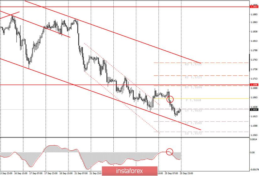 Аналитика и торговые сигналы для начинающих. Как торговать валютную пару EUR/USD 28 сентября? Анализ сделок пятницы. Подготовка к торгам в понедельник