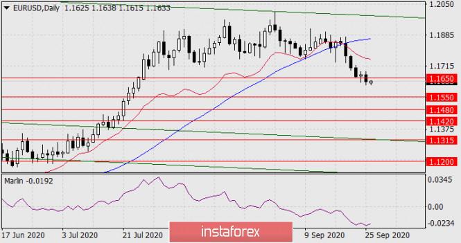 analytics5f714ff599f6b - Прогноз по EUR/USD на 28 сентября 2020 года