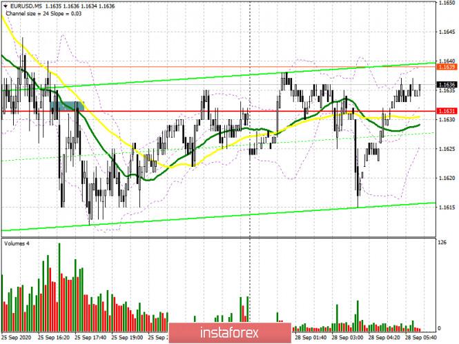 analytics5f7161cd1fc98 - EUR/USD: план на европейскую сессию 28 сентября. Commitment of Traders COT отчеты (разбор вчерашних сделок). Медведи продолжают